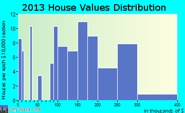Crawford home values distribution
