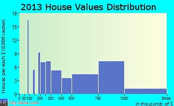 Crested Butte home values distribution