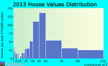 Mountain Brook home values distribution
