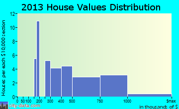 Dillon home values distribution