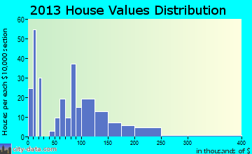 Dove Creek home values distribution