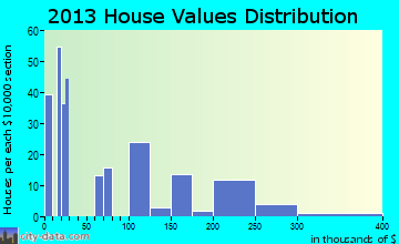 Dolores home values distribution