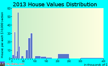 Dinosaur home values distribution