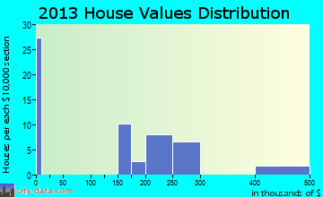 Downieville-Lawson-Dumont home values distribution