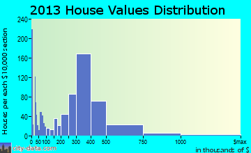 Durango home values distribution