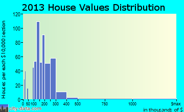 Eaton home values distribution