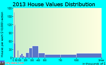 Edwards home values distribution