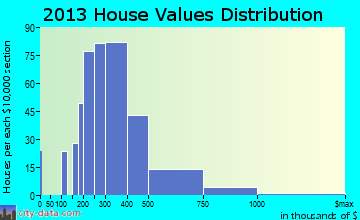 Estes Park home values distribution