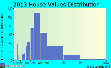 Evergreen home values distribution