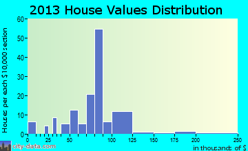 Fleming home values distribution