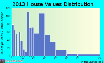 Florence home values distribution