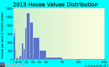 Fort Collins home values distribution