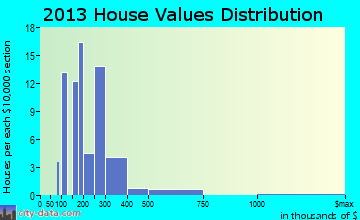Fraser home values distribution