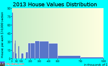 Lake Cassidy home values distribution