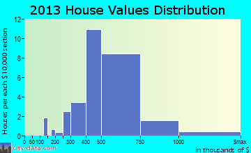 Foxfield home values distribution