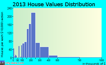 Frederick home values distribution