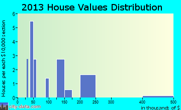 Garden City home values distribution