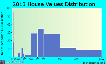 Genesee home values distribution