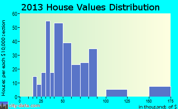 Mulga home values distribution