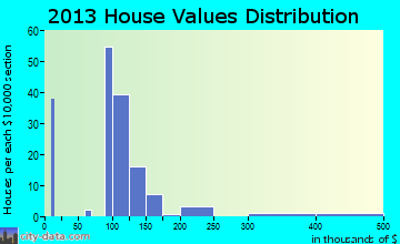 Gilcrest home values distribution