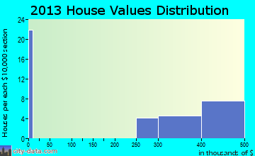 Gold Hill home values distribution