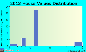 Hartman home values distribution