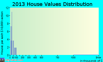 Haswell home values distribution