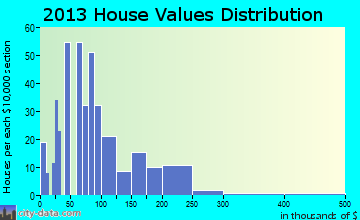 Haxtun home values distribution
