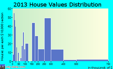 Hayden home values distribution