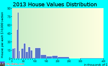 Holly home values distribution