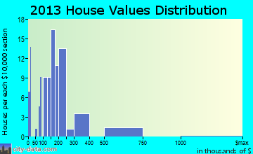 Hotchkiss home values distribution