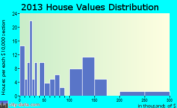 Nectar home values distribution
