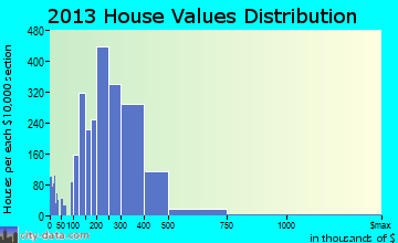 Ken Caryl home values distribution