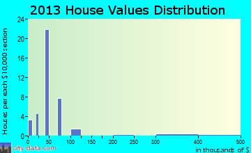 Needham home values distribution
