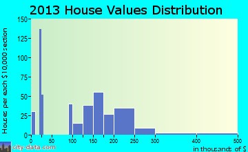 Leadville home values distribution