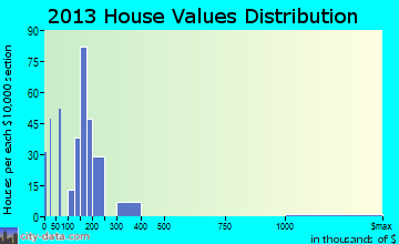 Leadville North home values distribution