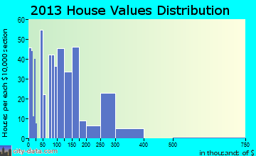 Limon home values distribution