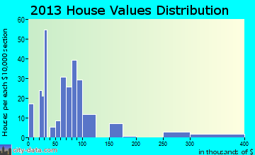 Log Lane Village home values distribution