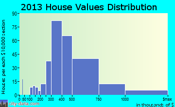 Lone Tree home values distribution