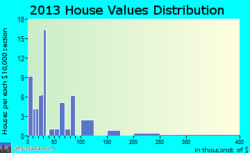 Newbern home values distribution