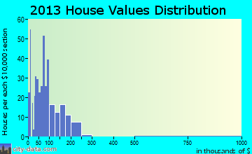 New Brockton home values distribution