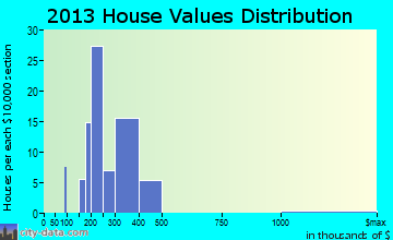 Meridian home values distribution