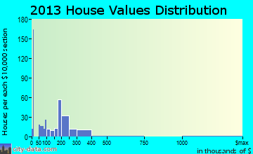 Meeker home values distribution