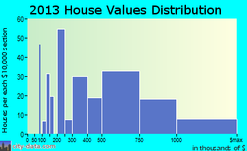 Niwot home values distribution