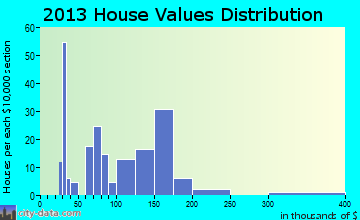 Nucla home values distribution
