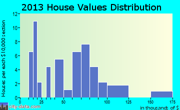 Olney Springs home values distribution