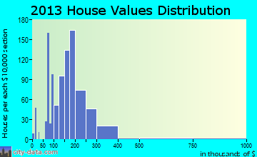 Orchard Mesa home values distribution