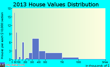Ouray home values distribution