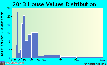 Pagosa Springs home values distribution