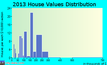 Parachute home values distribution